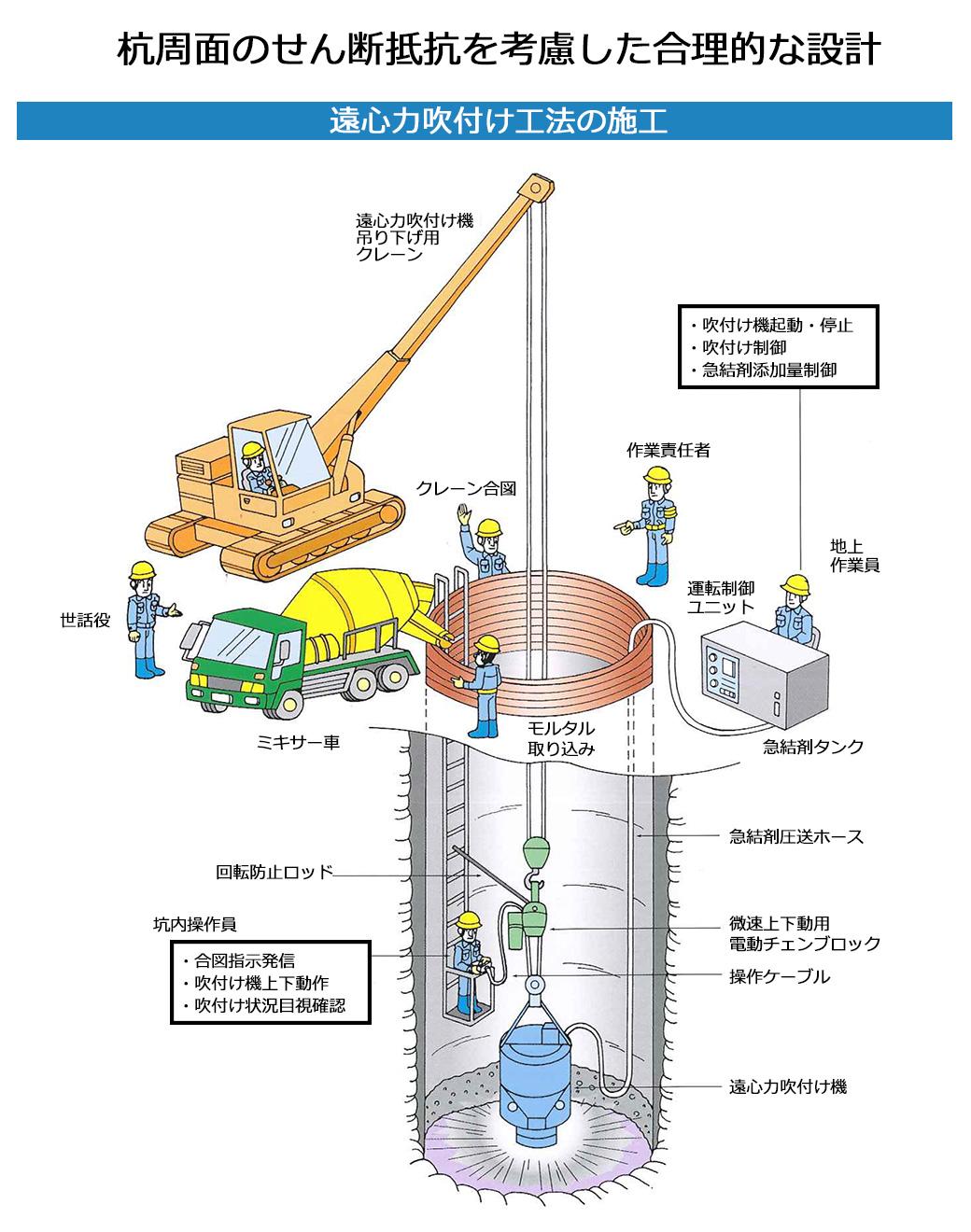 遠心力吹付工法工法の特徴